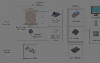 maglev material handling system